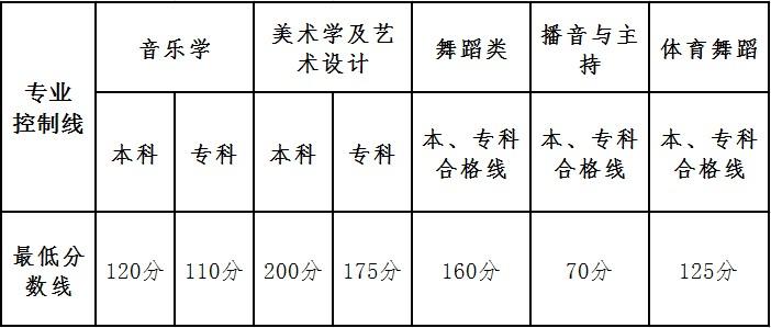云南省2017年普通高校招生艺术类统考本、专科专业最低控制分数线