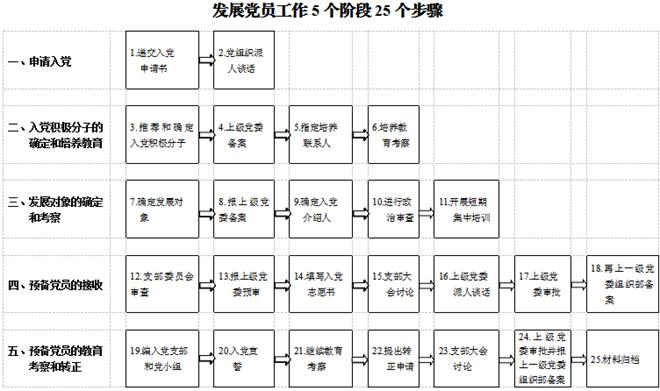 发展党员工作5个阶段25个步骤